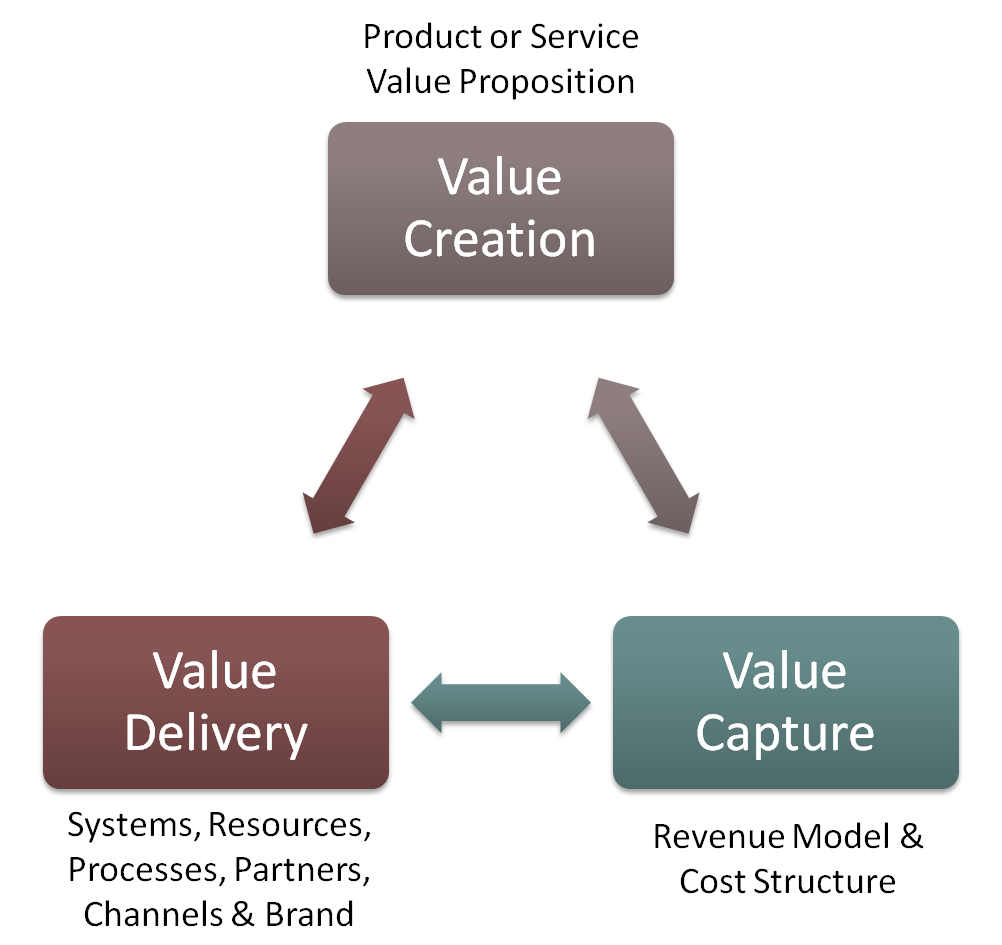 Business-Model-Components